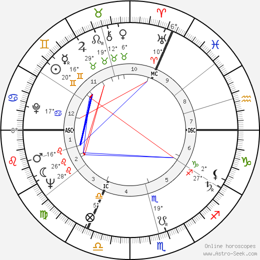 Anne Frank birth chart, biography, wikipedia 2019, 2020