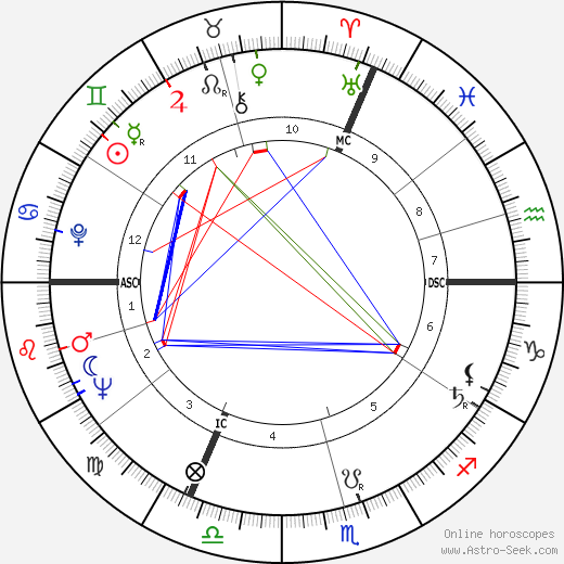 Anne Frank astro natal birth chart, Anne Frank horoscope, astrology