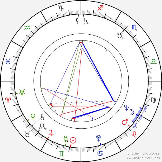 Anton Srholec astro natal birth chart, Anton Srholec horoscope, astrology