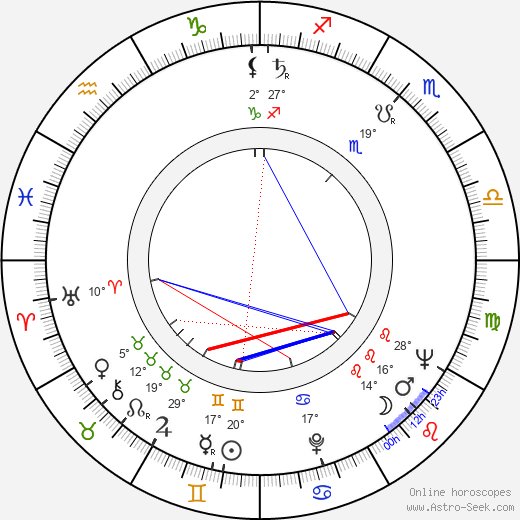 Astrid Lulling birth chart, biography, wikipedia 2020, 2021