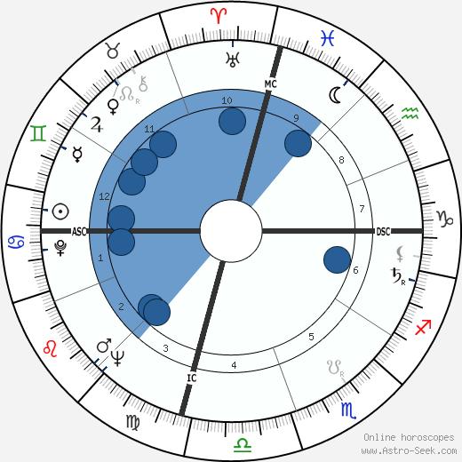Bill Camfield wikipedia, horoscope, astrology, instagram