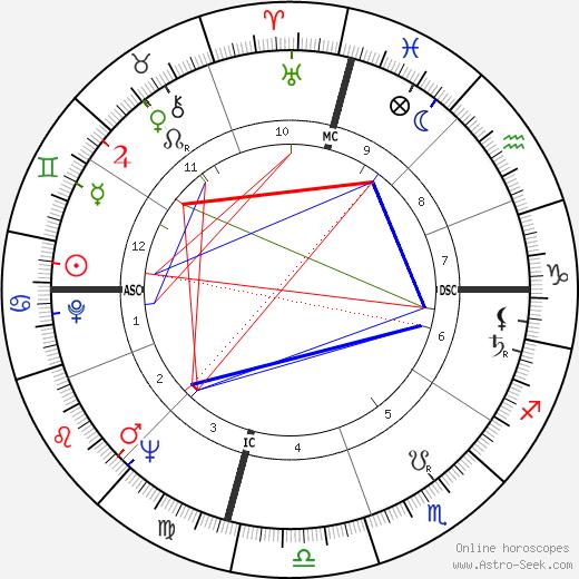 Bill Camfield birth chart, Bill Camfield astro natal horoscope, astrology