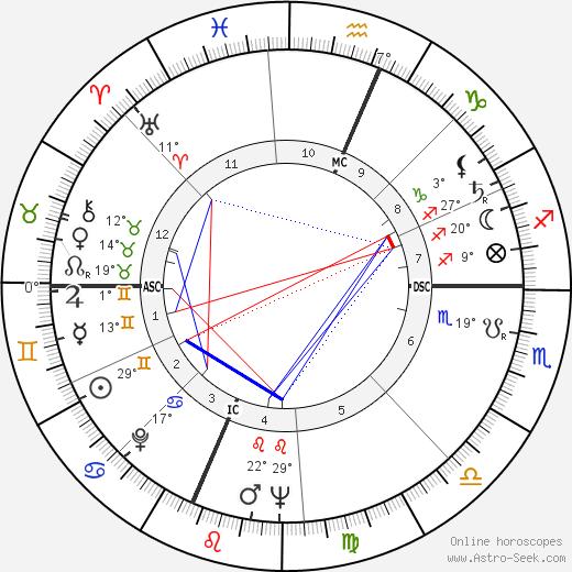 Bob Gain birth chart, biography, wikipedia 2018, 2019