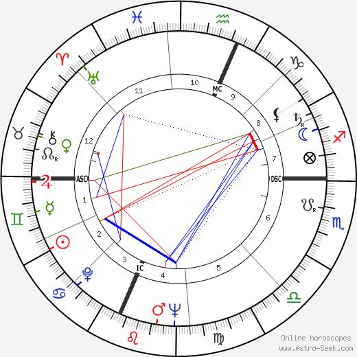 Bob Gain astro natal birth chart, Bob Gain horoscope, astrology