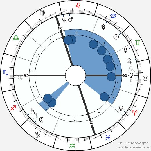 Bruce Kent wikipedia, horoscope, astrology, instagram