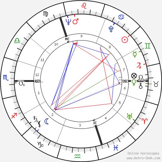 Bruce Kent tema natale, oroscopo, Bruce Kent oroscopi gratuiti, astrologia