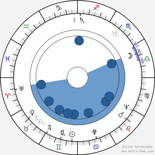 Chris Paischeff wikipedia, horoscope, astrology, instagram
