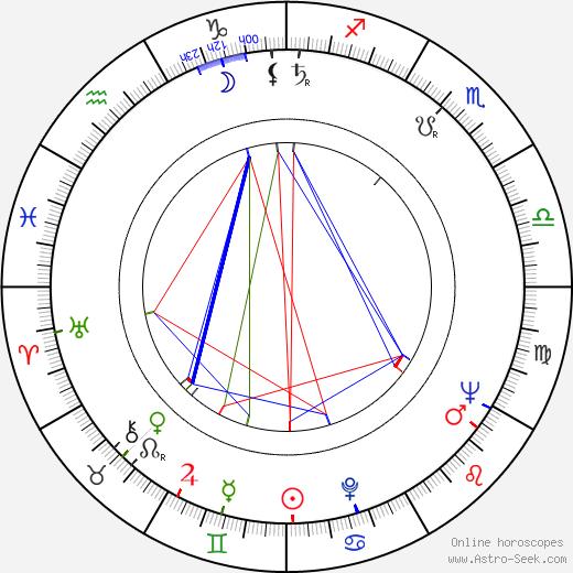 Клод Горетта Claude Goretta день рождения гороскоп, Claude Goretta Натальная карта онлайн