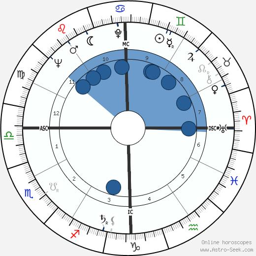 Dan Kater wikipedia, horoscope, astrology, instagram