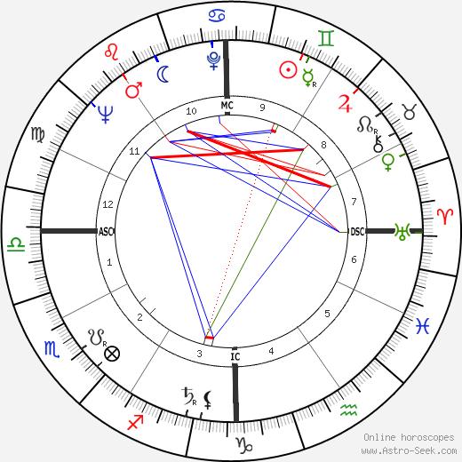 Dan Kater tema natale, oroscopo, Dan Kater oroscopi gratuiti, astrologia