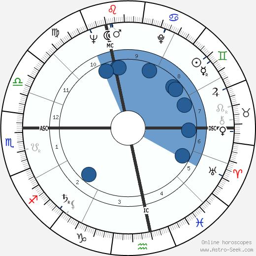 Dolores Ashcroft-Nowicki wikipedia, horoscope, astrology, instagram