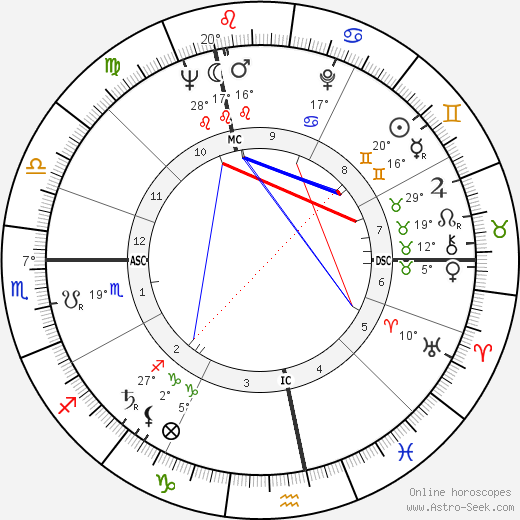 Dolores Ashcroft-Nowicki tema natale, biography, Biografia da Wikipedia 2020, 2021