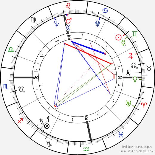 Dolores Ashcroft-Nowicki tema natale, oroscopo, Dolores Ashcroft-Nowicki oroscopi gratuiti, astrologia