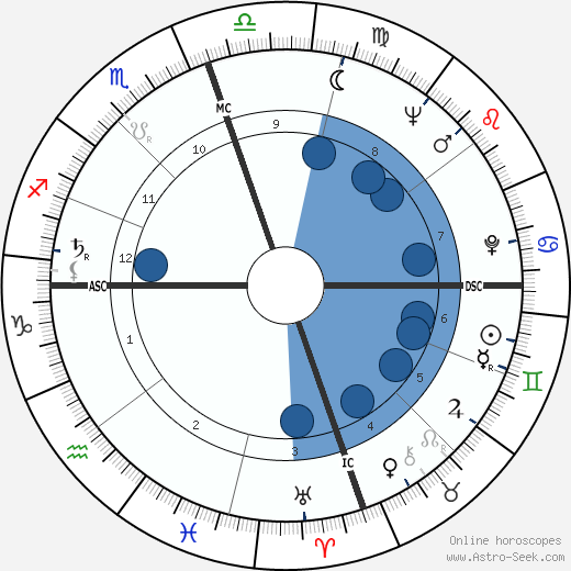E. Clifford McCarty wikipedia, horoscope, astrology, instagram