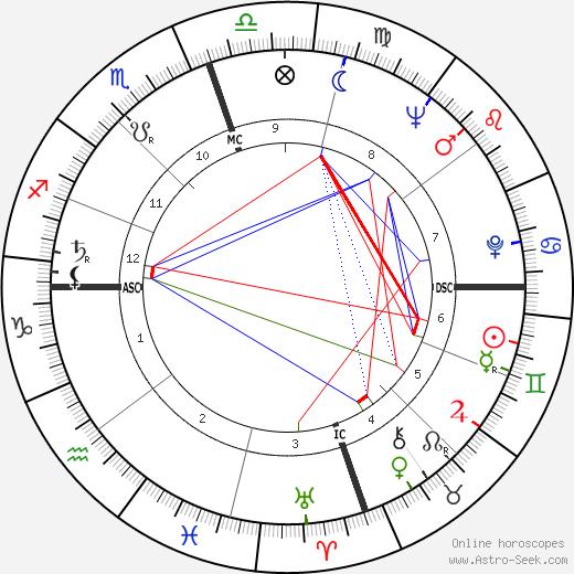 E. Clifford McCarty день рождения гороскоп, E. Clifford McCarty Натальная карта онлайн