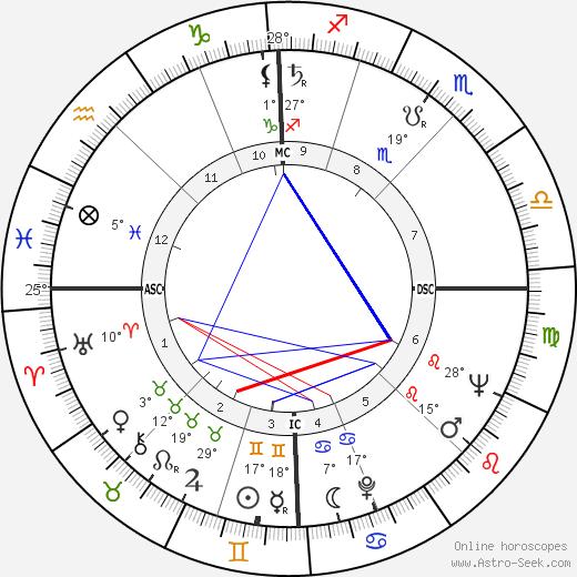 Eric Weil birth chart, biography, wikipedia 2019, 2020