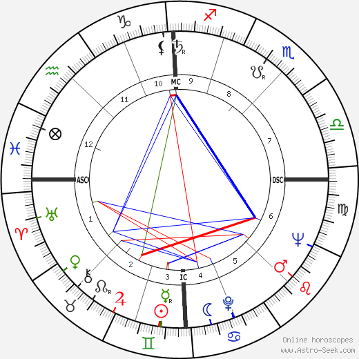 Eric Weil Astro, Birth Chart, Horoscope, Date of Birth