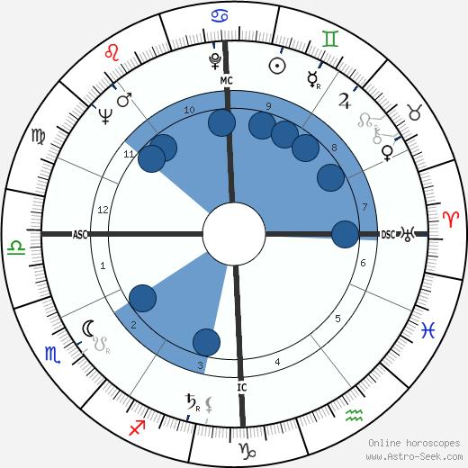 Eva Bartok wikipedia, horoscope, astrology, instagram