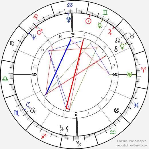 Eva Bartok astro natal birth chart, Eva Bartok horoscope, astrology