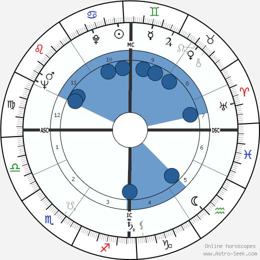 Francesco Marchisano wikipedia, horoscope, astrology, instagram