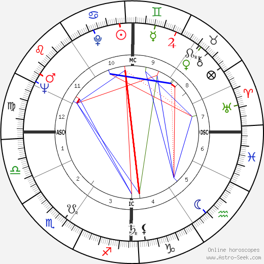 Франческо Маркизано Francesco Marchisano день рождения гороскоп, Francesco Marchisano Натальная карта онлайн