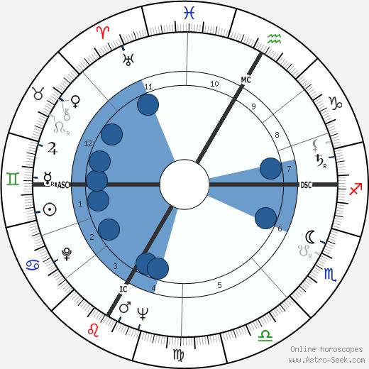 Françoise Gauquelin wikipedia, horoscope, astrology, instagram