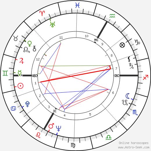 Françoise Gauquelin astro natal birth chart, Françoise Gauquelin horoscope, astrology