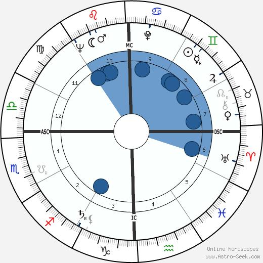 George Palmer Garrett wikipedia, horoscope, astrology, instagram