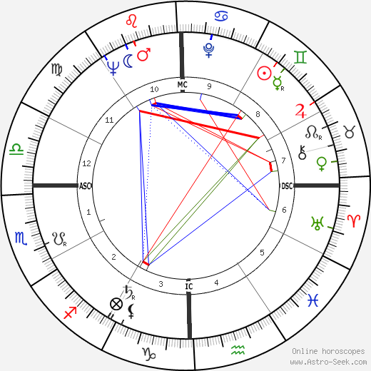 George Palmer Garrett день рождения гороскоп, George Palmer Garrett Натальная карта онлайн