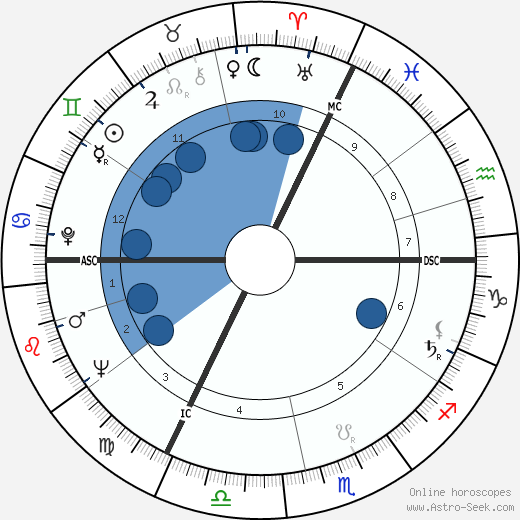 Gunter Strack wikipedia, horoscope, astrology, instagram