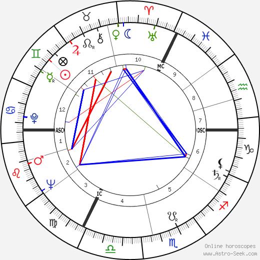 Gunter Strack birth chart, Gunter Strack astro natal horoscope, astrology