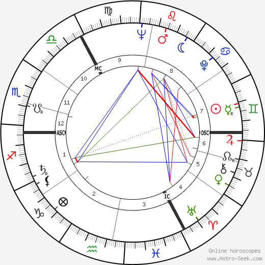 Harald Juhnke день рождения гороскоп, Harald Juhnke Натальная карта онлайн