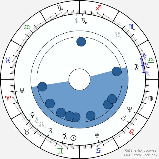 Herschell Gordon Lewis wikipedia, horoscope, astrology, instagram