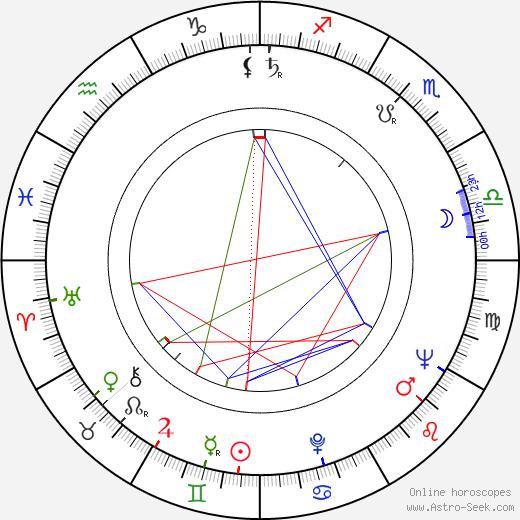 Хершел Гордон Льюис Herschell Gordon Lewis день рождения гороскоп, Herschell Gordon Lewis Натальная карта онлайн