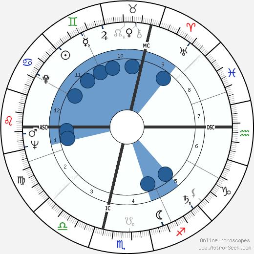 Ingrid Haebler wikipedia, horoscope, astrology, instagram