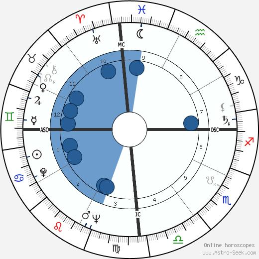 Itamar Franco wikipedia, horoscope, astrology, instagram