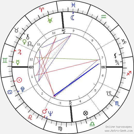 Итамар Франку Itamar Franco день рождения гороскоп, Itamar Franco Натальная карта онлайн