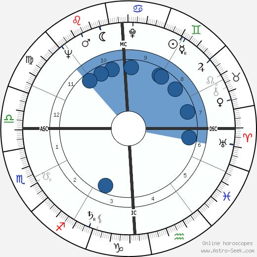 James Alton McDivitt wikipedia, horoscope, astrology, instagram