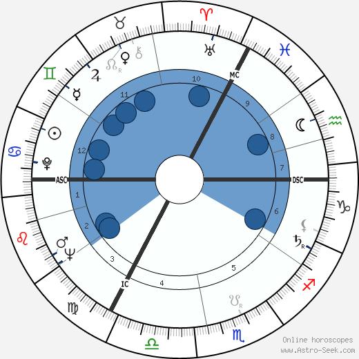 Jan de Jong wikipedia, horoscope, astrology, instagram
