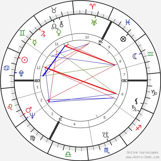 Jan de Jong tema natale, oroscopo, Jan de Jong oroscopi gratuiti, astrologia