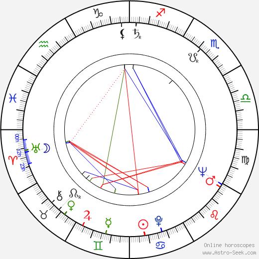 Jan Lomnicki astro natal birth chart, Jan Lomnicki horoscope, astrology