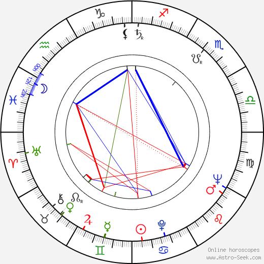 Jarmila Šuláková astro natal birth chart, Jarmila Šuláková horoscope, astrology