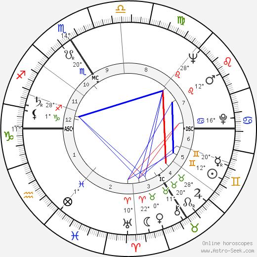 Jean Bouise birth chart, biography, wikipedia 2020, 2021