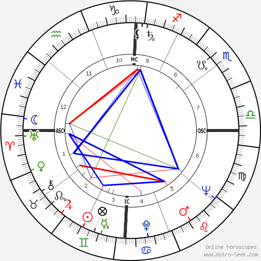 Jim Bob Floyd день рождения гороскоп, Jim Bob Floyd Натальная карта онлайн