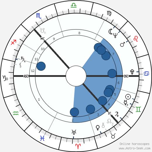 John McCluskey wikipedia, horoscope, astrology, instagram