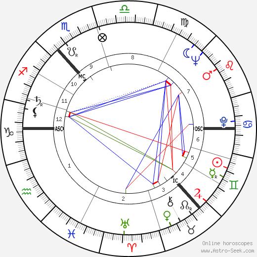 John McCluskey день рождения гороскоп, John McCluskey Натальная карта онлайн