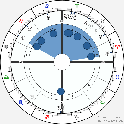 John Turner wikipedia, horoscope, astrology, instagram