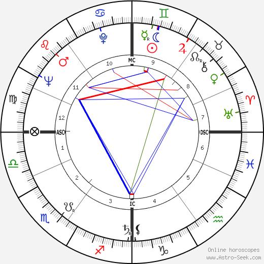 John Turner birth chart, John Turner astro natal horoscope, astrology