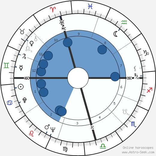 June Bronhill wikipedia, horoscope, astrology, instagram
