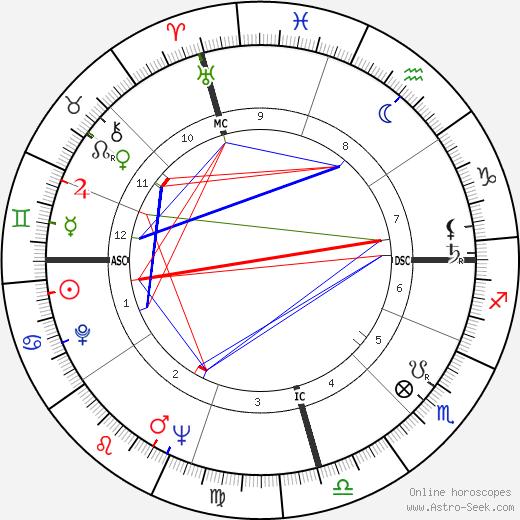 June Bronhill день рождения гороскоп, June Bronhill Натальная карта онлайн